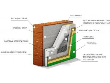 5 этапов монтажа «мокрого фасада»